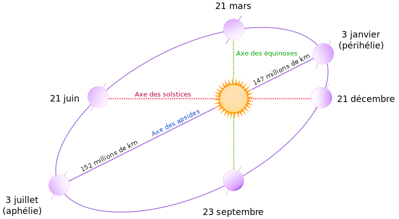 2018 05 eclipses orbite terre