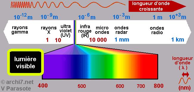 la lumi re visible et ses couleurs archi7 les sciences de tous les jours. Black Bedroom Furniture Sets. Home Design Ideas